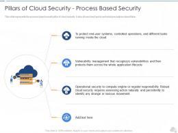 Pillars Of Cloud Security Process Based Security Cloud Security IT Ppt Brochure