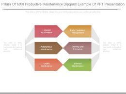 Pillars Of Total Productive Maintenance Diagram Example Of Ppt Presentation