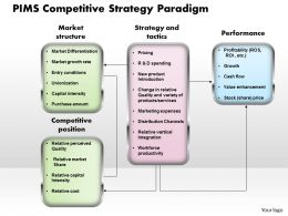 PIMS Competitive Strategy Paradigm R Powerpoint Presentation Slide Template