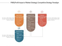 PIMS Profit Impact Of Market Strategy Competitive Strategy Paradigm