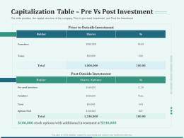 Pitch Deck For Early Stage Funding Capitalization Table Pre Vs Post Investment Ppt Pictures