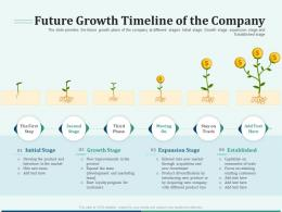 Pitch Deck For Early Stage Funding Future Growth Timeline Of The Company Ppt Slides