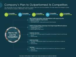 Pitch Deck Raise Funding Pre Seed Capital Companys Plan To Outperformed Its Competitors Ppt Slide