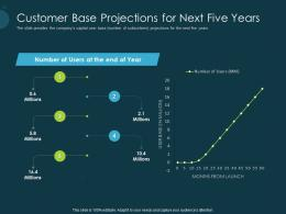 Pitch Deck Raise Funding Pre Seed Capital Customer Base Projections For Next Five Years Ppt File