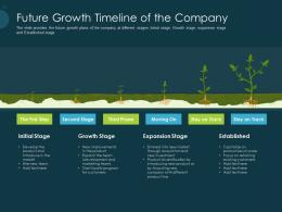 Pitch Deck Raise Funding Pre Seed Capital Future Growth Timeline Of The Company Ppt Gallery