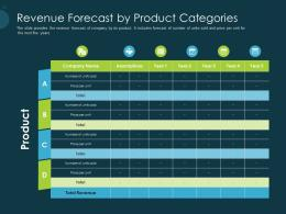 Pitch Deck Raise Funding Pre Seed Capital Revenue Forecast By Product Categories Ppt Slides