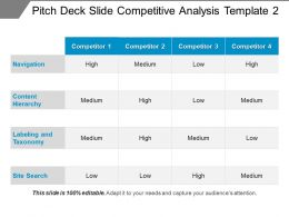 Pitch Deck Slide Competitive Analysis Template 2 Ppt Design
