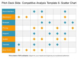 Pitch Deck Slide Competitive Analysis Template 6 Scatter Chart Ppt Design