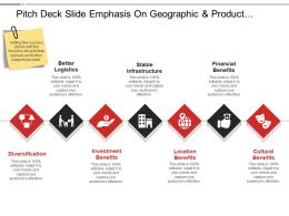 Pitch Deck Slide Emphasis On Geographic And Product Expansion