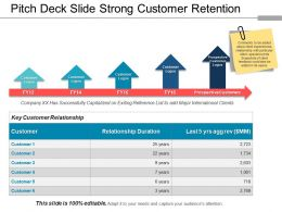 Pitch Deck Slide Strong Customer Retention Ppt Sample File