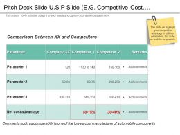 Pitch Deck Slide Usp Slide Eg Competitive Cost Advantage Ppt Slides