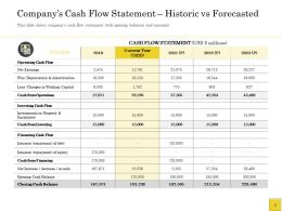 Pitch Deck To Companys Cash Flow Statement Historic Vs Forecasted Net Earnings Ppts Ideas