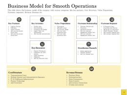 Pitch Deck To Raise Business Model For Smooth Operations Customer Relationship Ppt Design