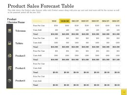 Pitch Deck To Raise Financing Product Sales Forecast Table 2019 To 2025 Years Ppts Ideas