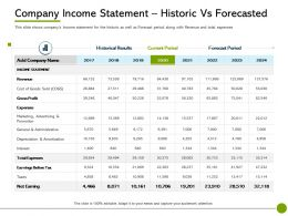 Pitch Deck To Raise Non Company Income Statement Historic Vs Forecasted Expenses Ppts Rules