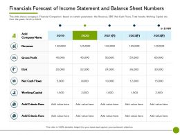 Pitch Deck To Raise Non Offering Financials Statement And Balance Sheet Numbers Ppts Tips