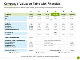 Pitch Deck To Raise Non Public Offering Companys Valuation Table With Financials Ppt Template