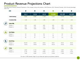 Pitch Deck To Raise Non Public Offering Product Revenue Projections Chart 2017 To 2022 Years Ppts Rules