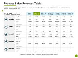 Pitch Deck To Raise Non Public Offering Product Sales Forecast Table 2019 To 2025 Years Ppts Outline