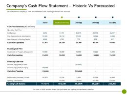 Pitch Deck To Raise Offering Companys Cash Flow Statement Historic Vs Forecasted Ppt Slides Ideas