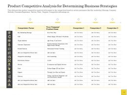 Pitch Deck To Raise Product Competitive Analysis For Determining Business Strategies Ppts Ideas