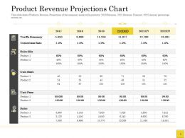 Pitch Deck To Raise Product Revenue Projections Chart Conversion Rate Ppts Icons