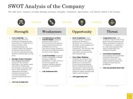 Pitch Deck To Raise Swot Analysis Of The Company Opportunity Ppts Ideas