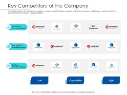 Pitchbook For Merger Deal Key Competitors Of The Company Ppt Powerpoint Design Ideas
