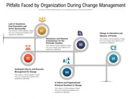 Pitfalls Faced By Organization During Change Management