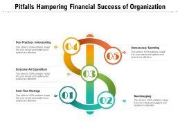 Pitfalls Hampering Financial Success Of Organization