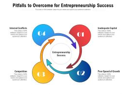 Pitfalls To Overcome For Entrepreneurship Success
