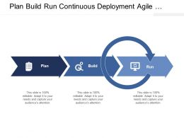 Plan Build Run Continuous Deployment Agile Development