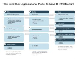 Plan Build Run Organizational Model To Drive It Infrastructure