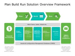 Plan Build Run Solution Overview Framework