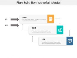 Plan Build Run Waterfall Model