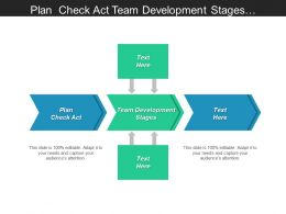 Plan Check Act Team Development Stages Requirements Management Cpb
