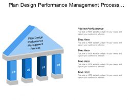 Plan Design Performance Management Process Review Performance Manage Process
