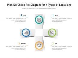Plan Do Check Act Diagram For 4 Types Of Socialism Infographic Template