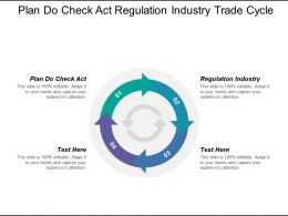 Plan Do Check Act Regulation Industry Trade Cycle