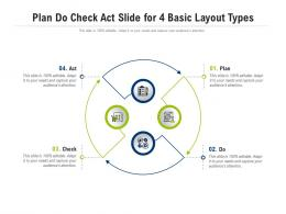 Plan Do Check Act Slide For 4 Basic Layout Types Infographic Template