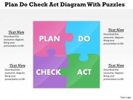 Plan Do Check Act With Puzzles Powerpoint Template Slide