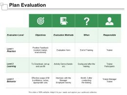 Plan Evaluation Responsible Objectives Ppt Powerpoint Presentation Infographics Model