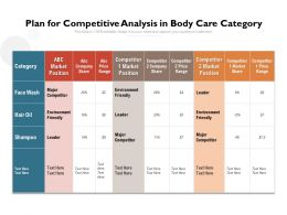 Plan For Competitive Analysis In Body Care Category