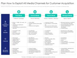 Plan How To Exploit All Media Channels For Customer Acquisition Internet Marketing Strategy And Implementation