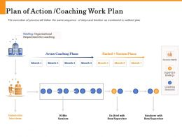 Plan Of Action Coaching Work Plan Organisational Ppt Powerpoint Presentation Samples