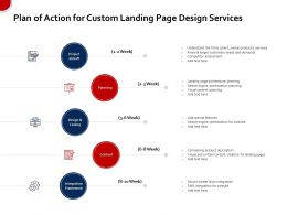 Plan Of Action For Custom Landing Page Design Services Ppt Example File