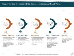 Plan Of Action For Feature Film Services To Enhance Brand Value Ppt Model