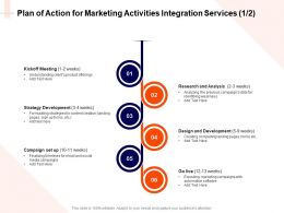 Plan Of Action For Marketing Activities Integration Services Design Ppt Powerpoint File