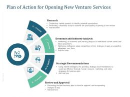 Plan Of Action For Opening New Venture Services Ppt Powerpoint Presentation Picture