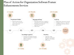 Plan Of Action For Organization Software Feature Enhancements Services Ppt Powerpoint Icon